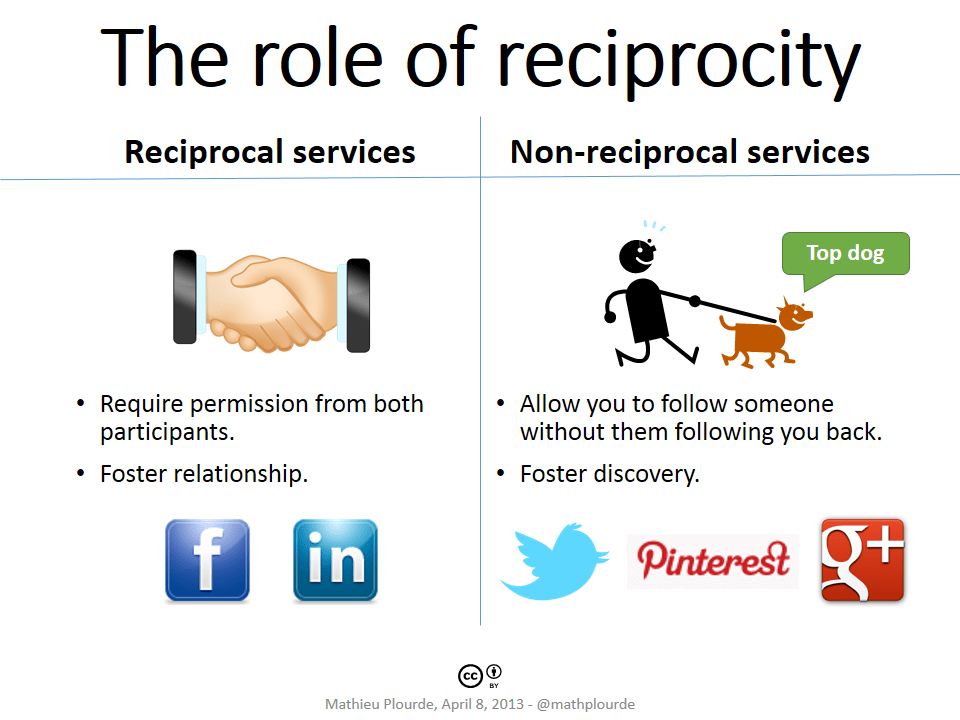 The role of reciprocity for social media services.