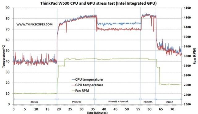 ThinkPad W530 CPU and GPU stress test (intel integrated GPU)