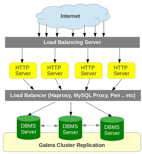 Server-load-balancers