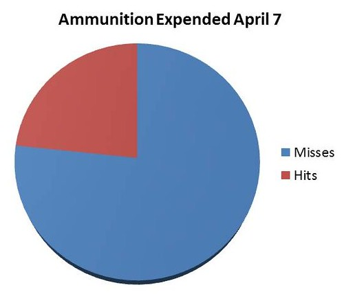 April7AmmunitionHitsMiss