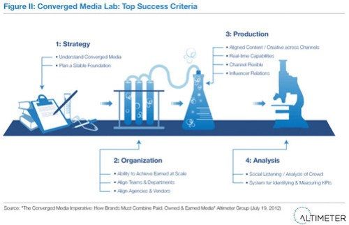 Converged Media Lab: Top Success Criteria