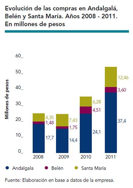 Evolucion de las compras en Andalgalá, Belén y Santa María