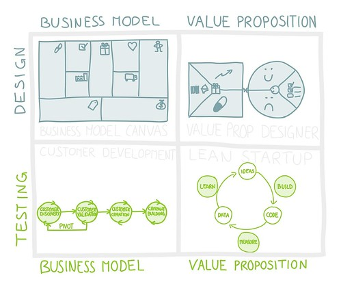 Design, Test, and Build Business Models & Value Propositions
