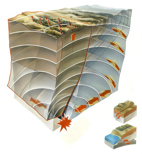 A diagram of the shifts in the San Andreas fault