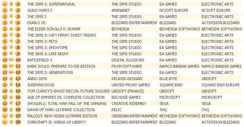 UK Charts 9-8-12