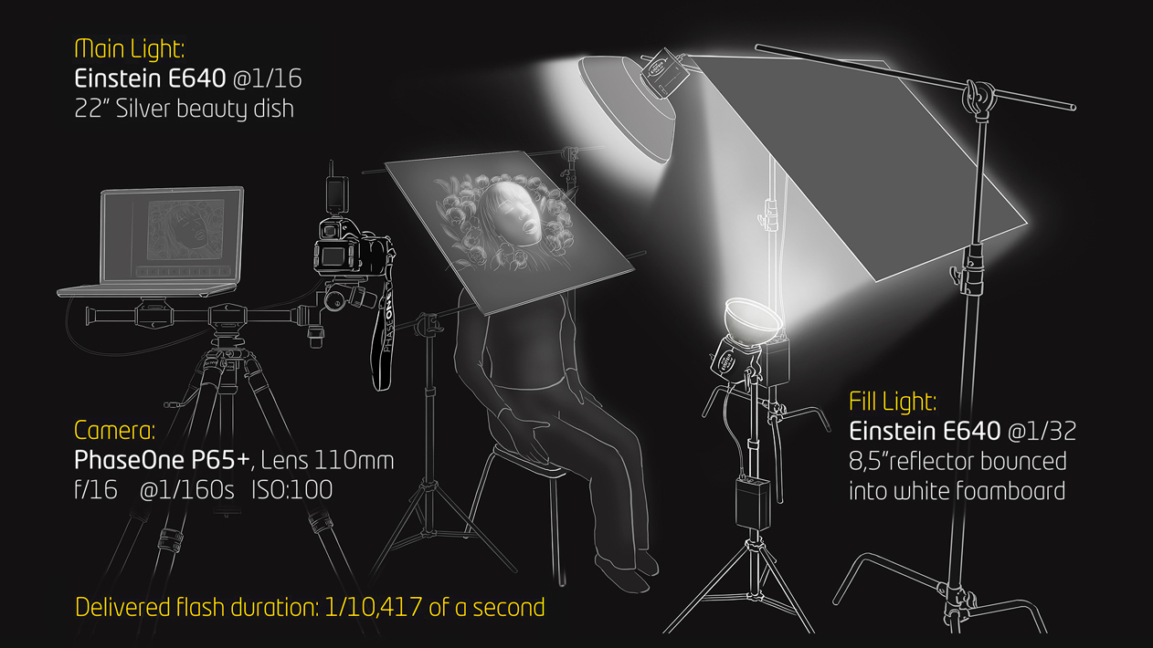 Lighting For Liquid Series Einstein Strikes Back Aurum Light Blog Diagram Beauty Dish Set To 1 16th