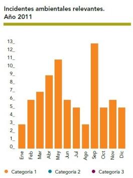 658 días sin la ocurrencia de incidentes ambientales de categoría 2