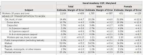 U.S. Naval Academy commute transportation mode