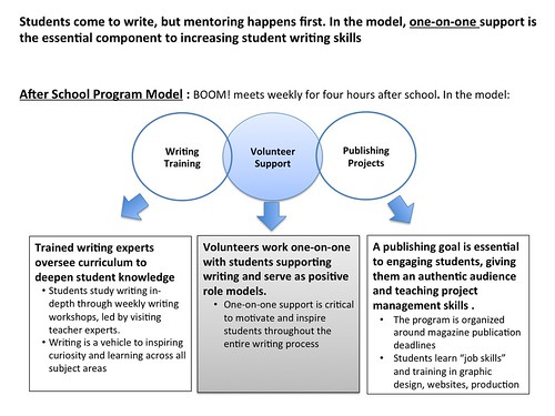 After School Program Model