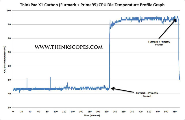 ThinkPad X1 Carbon (Furmark + Prime95) CPU die temperature profile graph