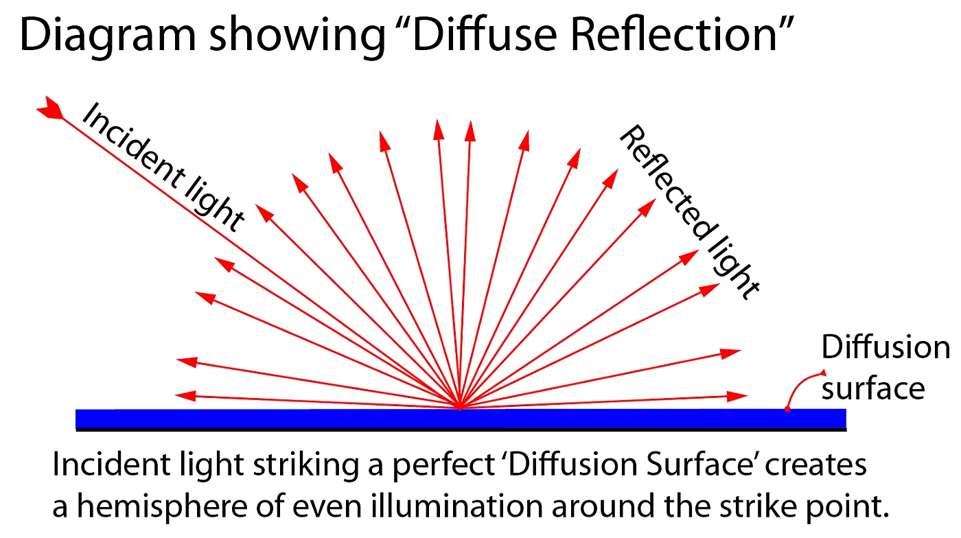 Definition Diffuse Reflection