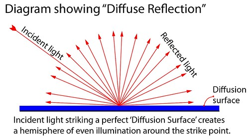 Diffusion - light is scattered and reflected from the strike point in a hemisphere of illumination