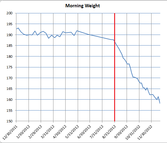morningWeight
