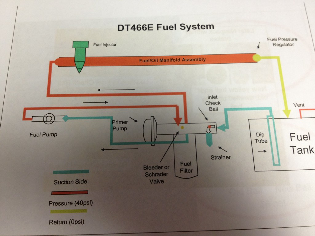 Diagram Dt 466 Engine Diagram Diagram Schematic Circuit