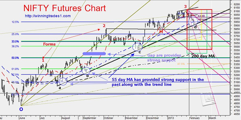 nifty-futures-headed-to-5600-technical-analysis-feb-2013