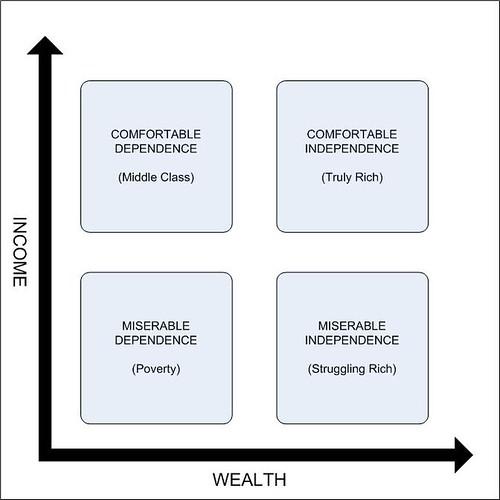Wealth_Income_Matrix by wbaltzley