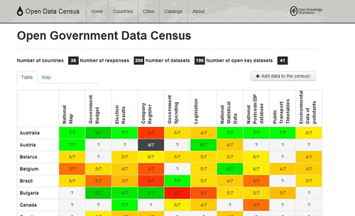 ogd census table