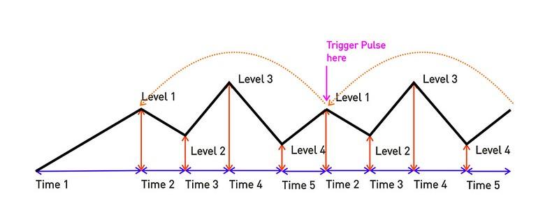 5 Stage Envelope Looping