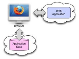 unhosted_web_architecture