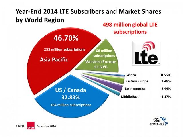 LTE en el mundo
