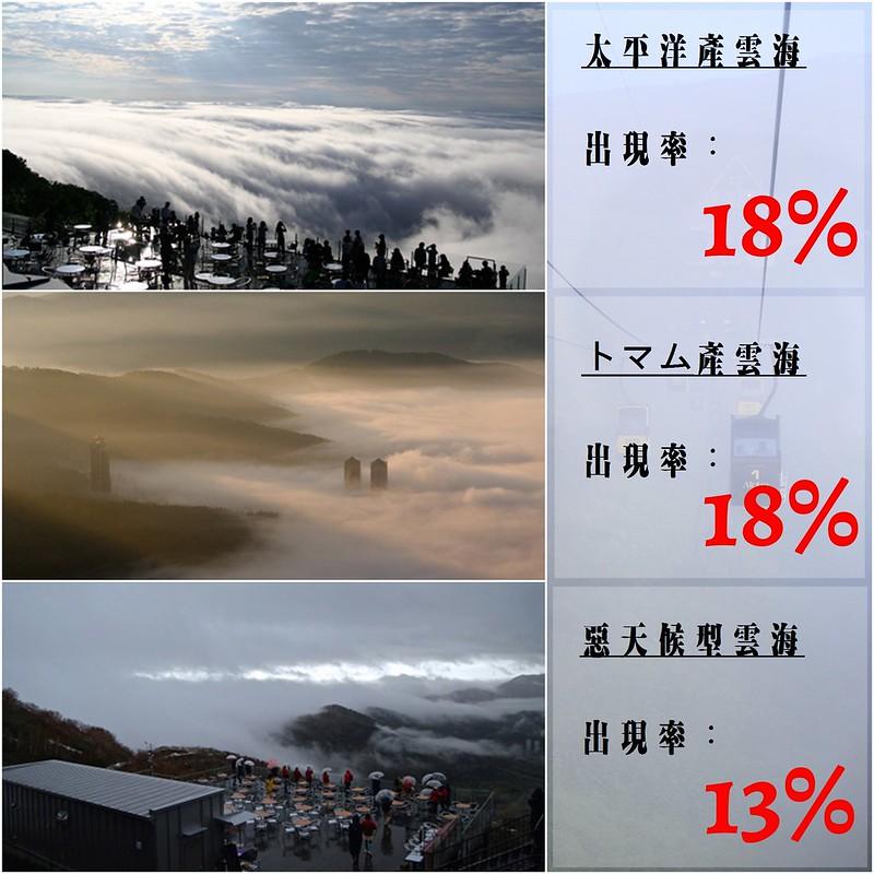 星野度假村雲海型態與機率