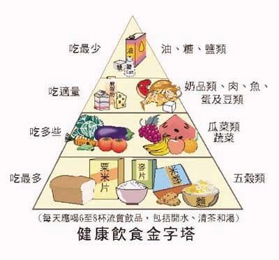 health-food-pyramid