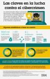 Las claves en la lucha contra el cibercrimen