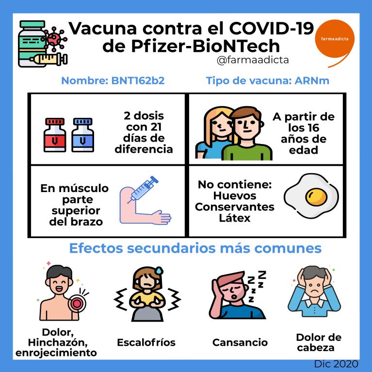 Información sobre la vacuna contra el COVID19 de Pfizer