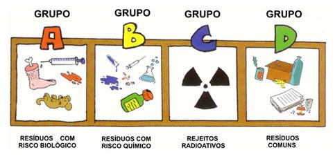 classificacao-residuos-saude
