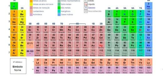 tabela-periodica-completa