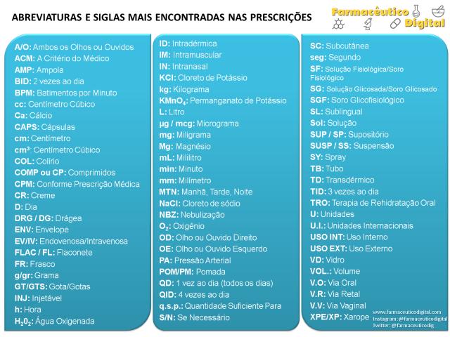 abreviaturas-siglas-prescricoes