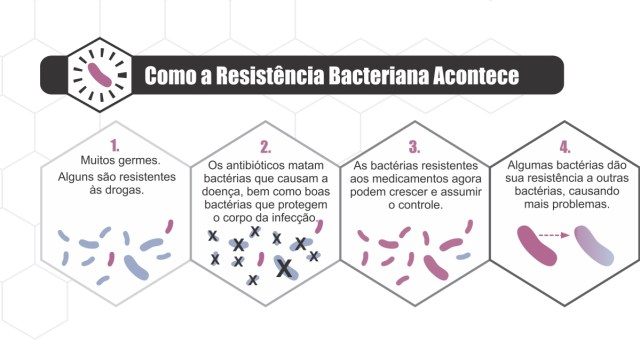 resistencia-antibioticos