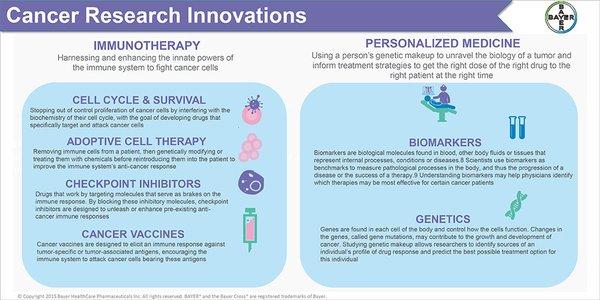 7 Mekanisme Obat Baru Untuk Terapi Kanker Paling Efektif di Masa Depan