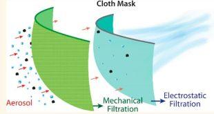 Virus COVID-19 Dibawa Aerosol bukan Droplet, Masker Biasa Tak Cukup, Perlu Efek Elektrostatik