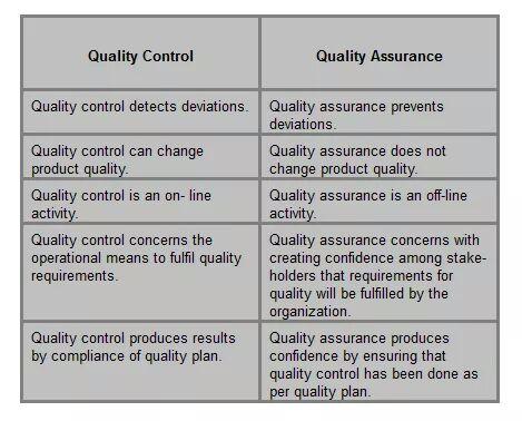 Perbedaan Qa Quality Assurance Dan Qc Quality Control Dalam Industri Farmasi Farmasi Industri