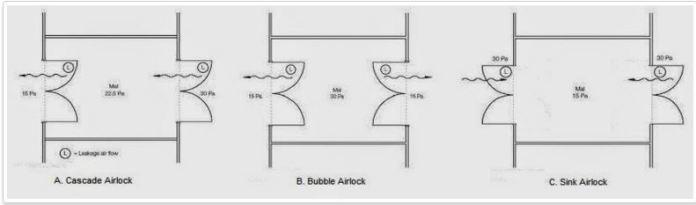 cascade bubble