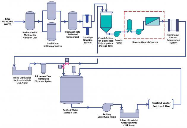 Kualifikasi Kinerja Sistem Pengolahan Air Industri Farmasi