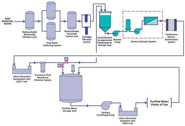usp purified water system 2