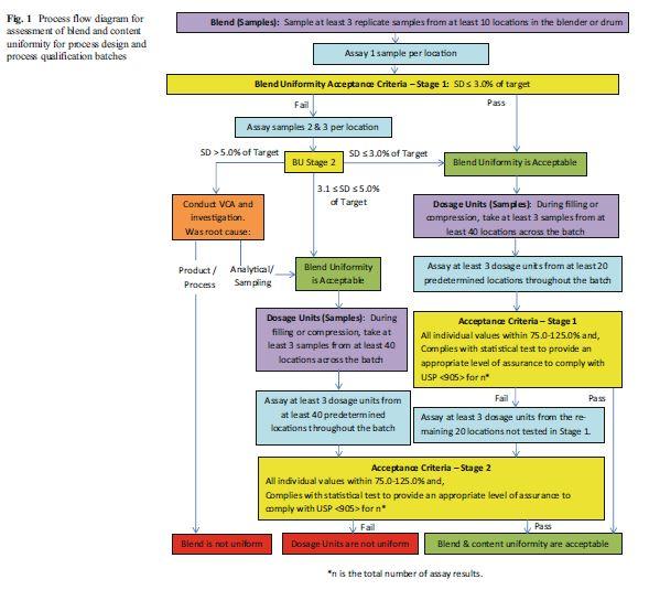 alur proses analisa keseragaman campuran obat