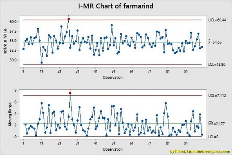 Peta Kendali (Control Chart ) dalam Minitab