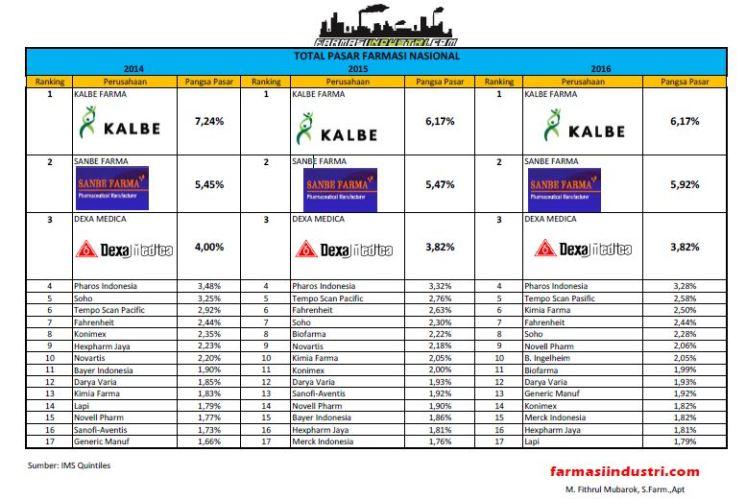 Top 10 Perusahaan Farmasi Terbesar Indonesia