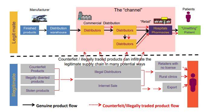 rantai supply chain obat.JPG