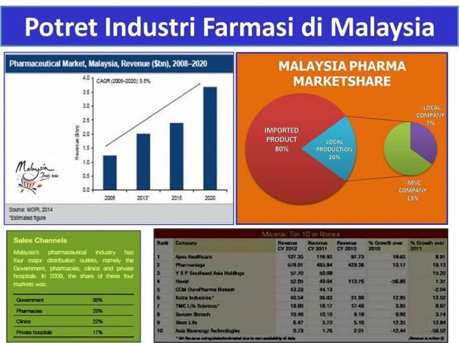 POTRET INDUSTRI FARMASI DI MALAYSIA
