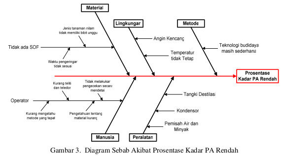 Diagram Tulang Ikan (Diagram Ishikawa) untuk Investigasi dalam Industri Farmasi