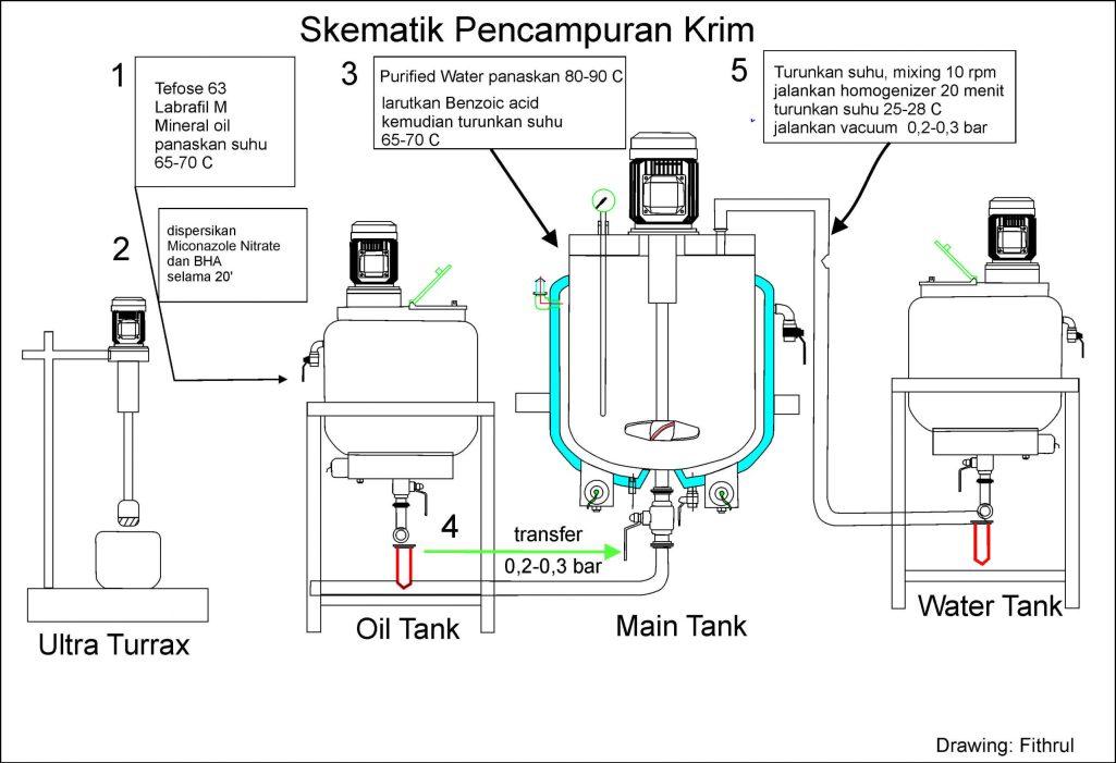 Process Krim
