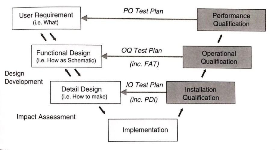 Kualifikasi Peralatan / Mesin, FAT dan SAT di Industri Farmasi