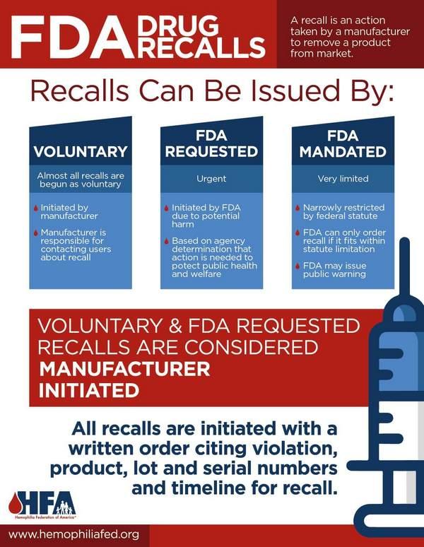 Penarikan produk obat farmasi