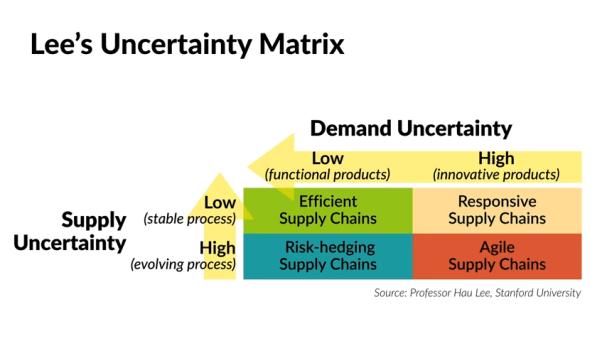 Lee's Uncertainty Matrix