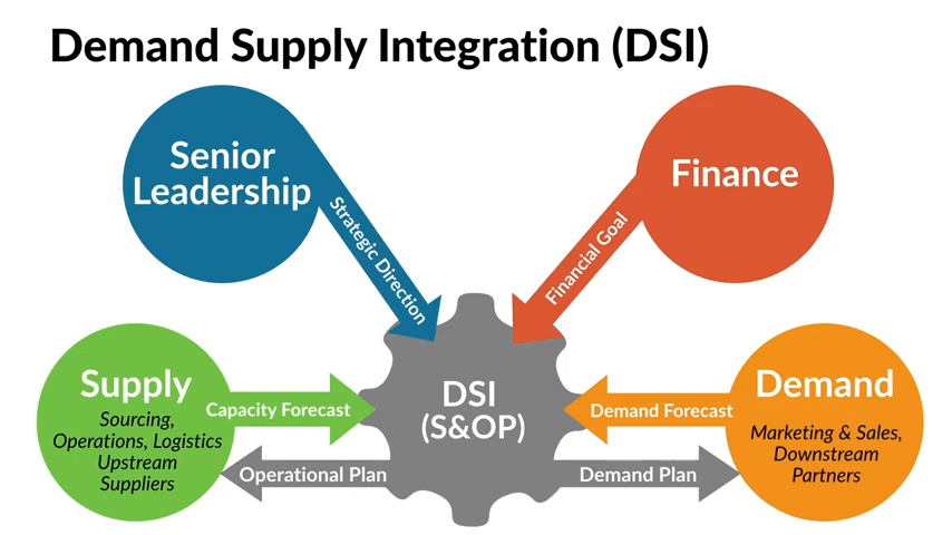 The-Strategic-Role-of-Demand-Management-in-Supply-Chains-L10-YouTube