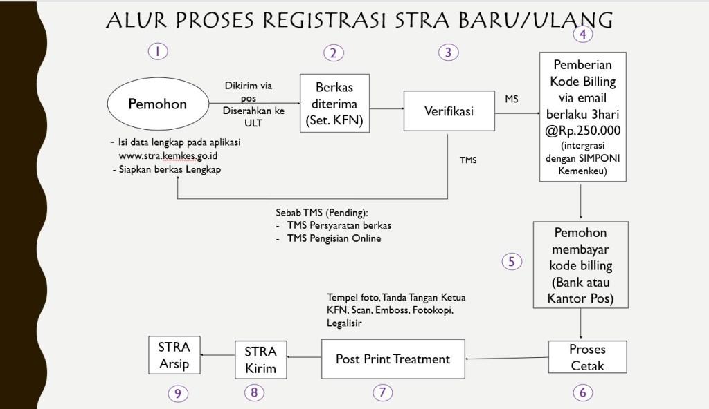 alur proses registrasi STRA baru ulang